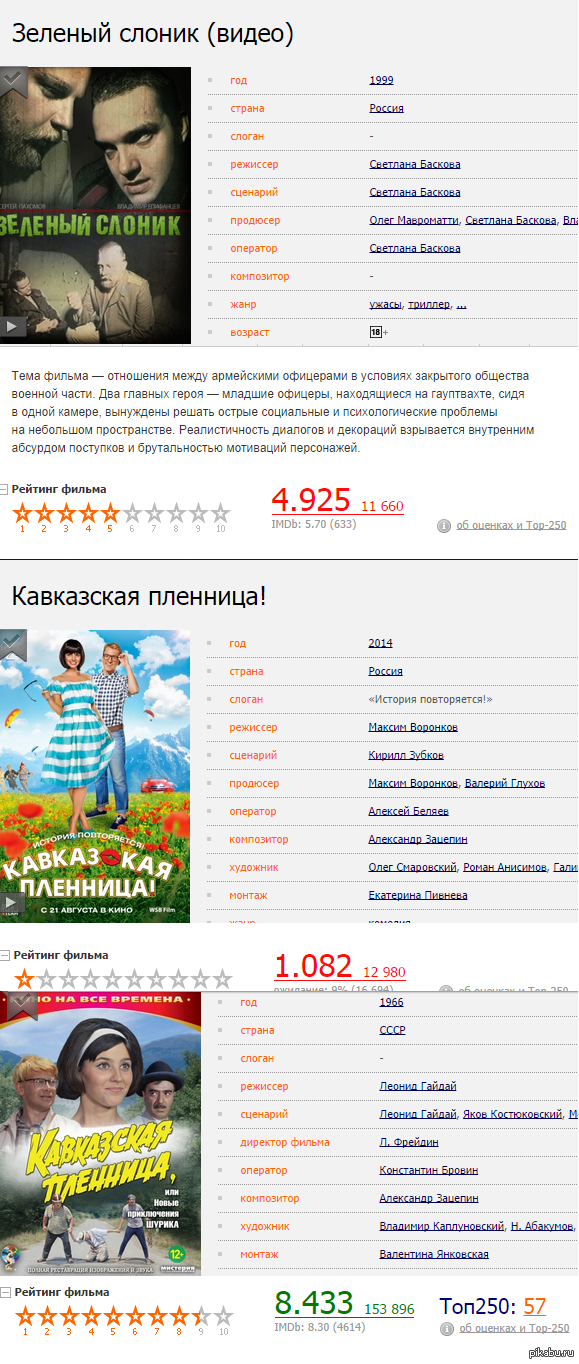 "Уточняйте информацию В ответ на <a href=""http://pikabu.ru/story/nebolshoe_sravnenieotsenki_na_kinopoiske_2618246"">http://pikabu.ru/story/_2618246</a>"