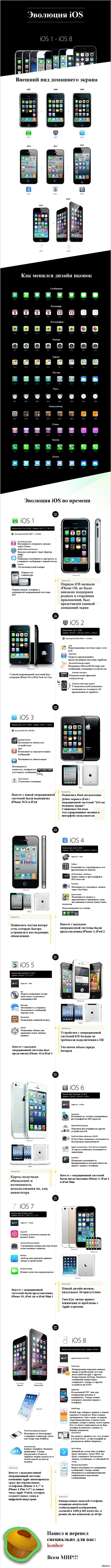 Эволюция iOS: от iOS 1 до iOS 8. Инфографика Пост для тех кому это интересно, просьба тех,кто любит мусорить в комментариях обойти пост стороной!