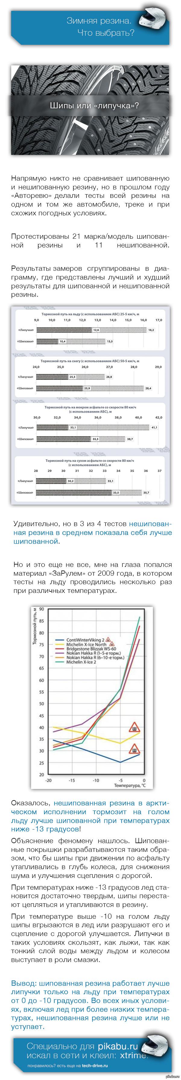 """Какая зимняя резина лучше: шипованная или нешипованная? """"Зима близко"""" (с). Для тех, кто выбирает - обзор, который перевернет ваш взгляд на резину. Полная статья: http://www.tech-drive.ru/?p=864"""