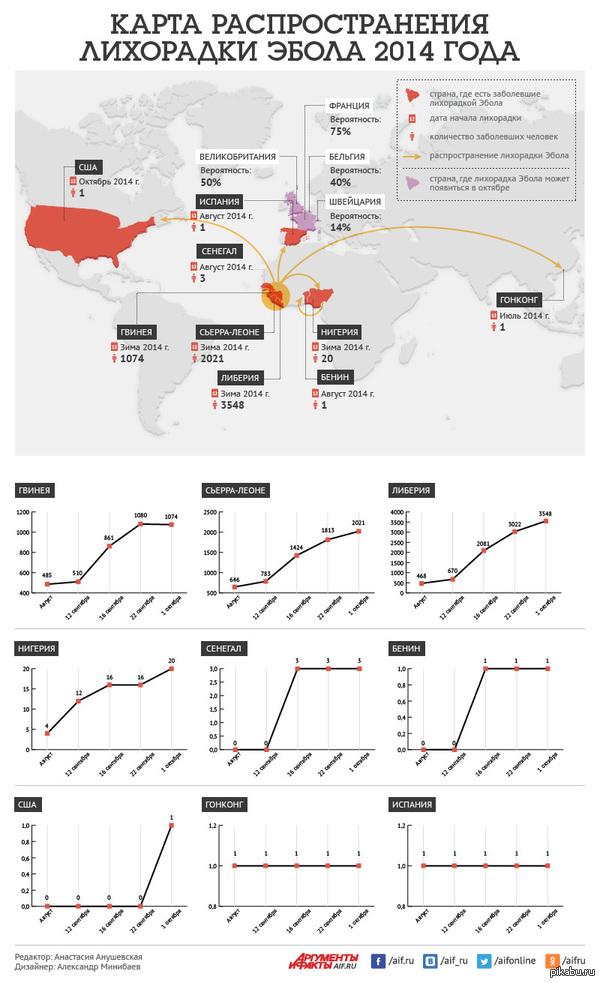 Карта распространения лихорадки Эбола 2014 года. Просто кому интересно. Источник http://www.aif.ru/dontknows/infographics/1316112
