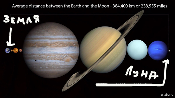 А вот вам рай перфекционистов в глобальных масштабах :) Помимо этого, вместился бы еще и Плутон, но он уже не считается планетой Солнечной системы)