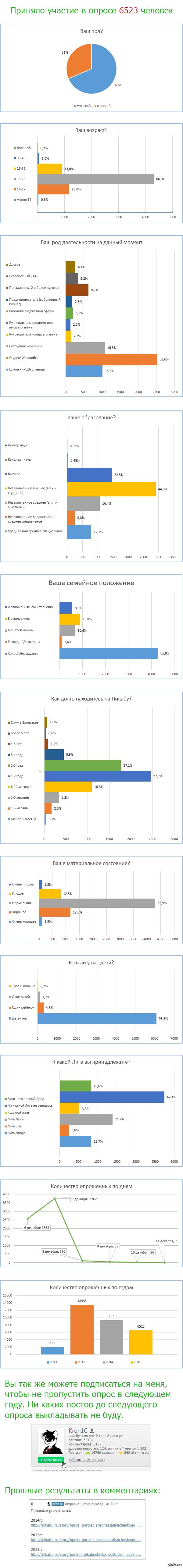Опрос. Портрет среднестатистического пикабушника 2015г (Результаты)