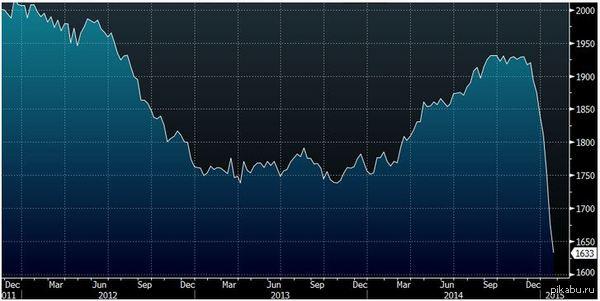 Количество буровых вышек в США резко пошло вниз. http://www.forexlive.com/blog/2015/01/23/baker-hughes-us-rig-count-1633-vs-1676-prior/