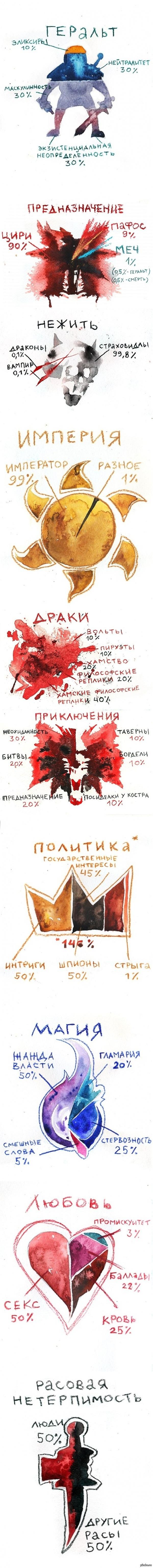 Ведьмак в диаграммах :D Лошади - 100% Плотва :D (коммент стырен с реактора)