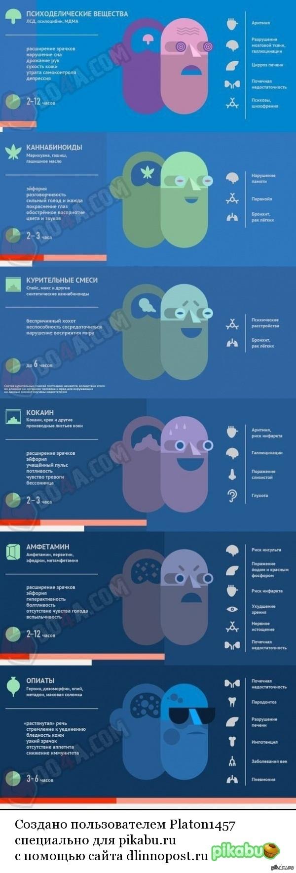 Влияние наркомании на организм человека прерываем запои