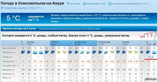 погода сегодня комсамолск на амур долгосрочной аренде