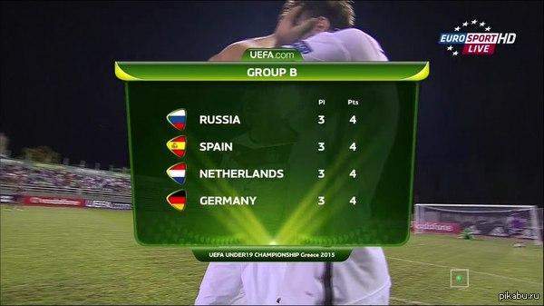 Сборная России по футболу (до 19 лет) на чемпионате Европы заняла первое место среди команд Испании(победа 3:1), Германии (2:2) и Нидерландов (поражение 1:0), теперь их ждет полуфинал со сборной Греции.