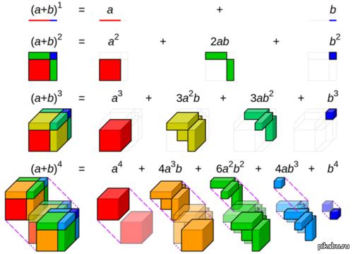 Визуализация некоторых алгебраических уравнений Любимых еще со школьных времен.
