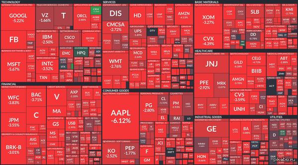 50 Оттенков красного. Индекс Dow Jones упал на ~1000 пунктов. В кризис 2008 самый крупный обвал был на 777 пунктов.