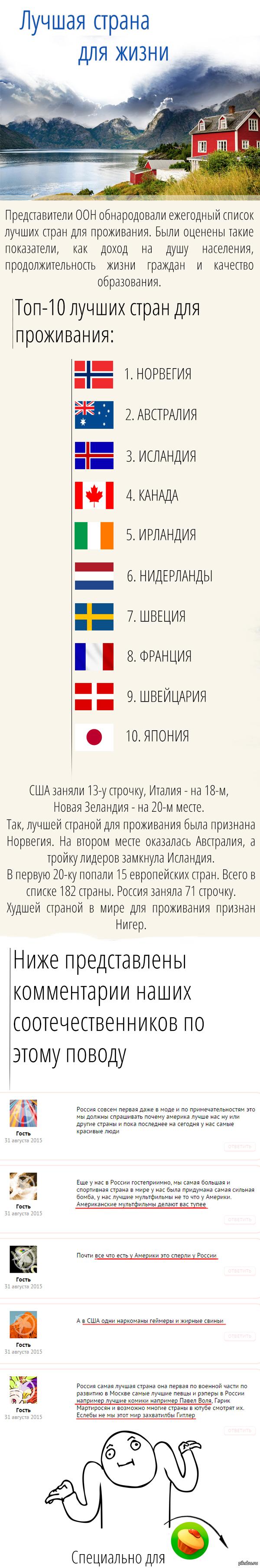 Лучшая страна для проживания в 2015 году. А также топ стран лучших для жизни.