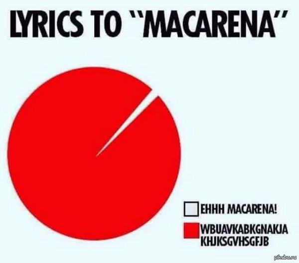 """Споём все вместе! Слова к песне  """"MACARENA"""""""