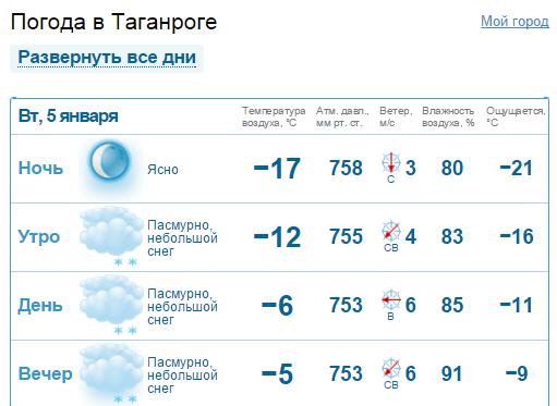 этом погода на две недели биробиджан силикона, все натурально