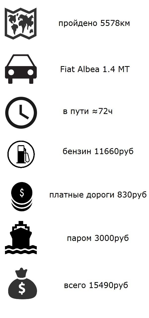 Из Нижнего в Крым. Сколько денег уходит на дорогу. Нижний Новгород, Крым, Дорога, М4