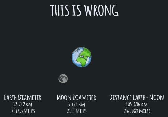 Земля и Луна - правильные пропорции