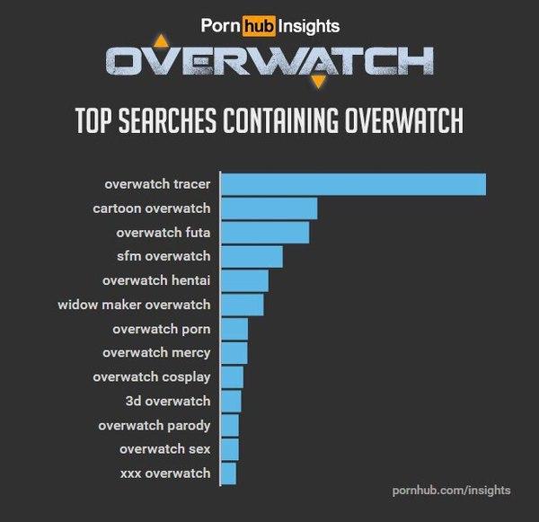 Pornhub опубликовал статистику поиска на сайте Overwatch, Pornhub, Статистика