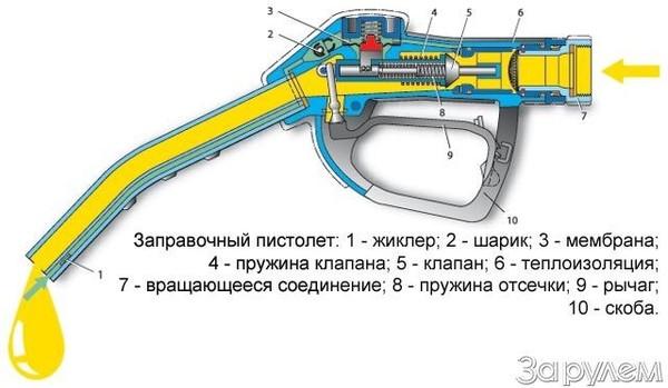 Как заправочный пистолет понимает, что бак полон? авто, заправочный пистолет, как это сделано, видео, длиннопост