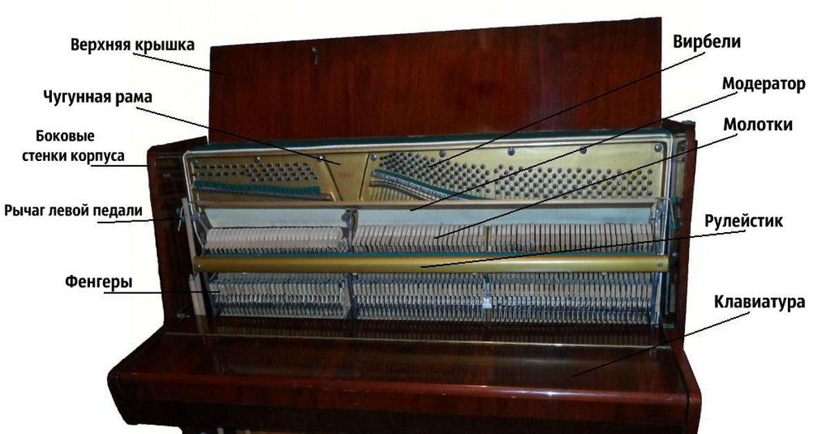 Устройство пианино фото
