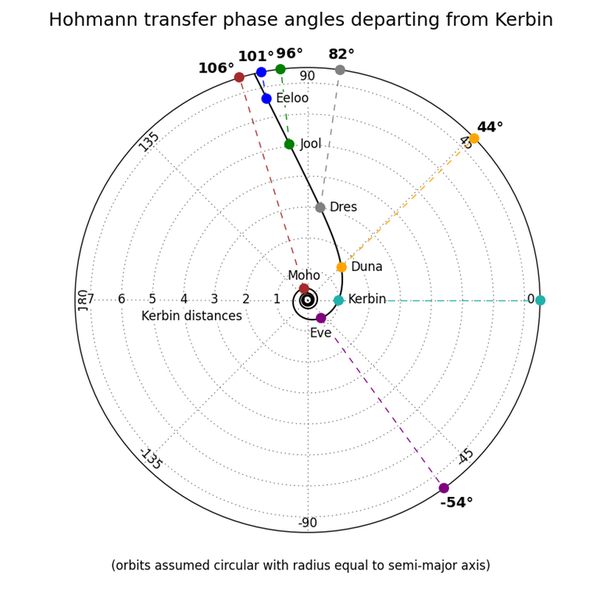 Расположение всех планет для перелета по Гомановской траектории с Кебина
