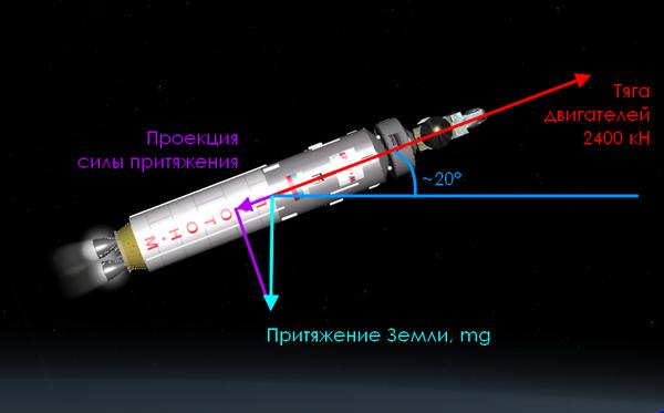 Детектив с «Протоном» или как компьютеры спасают ракеты Geektimes, Космос, Протон, Ракета, Авария, Видео, Длиннопост