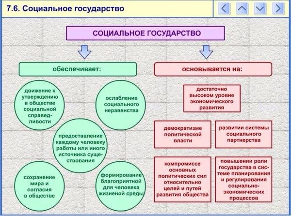 государства механизмы шпаргалка социальной политики реализации