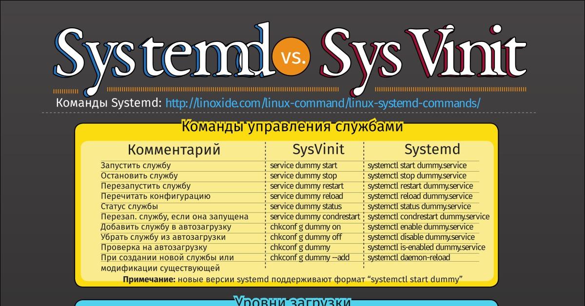 Systemd vs SysVinit