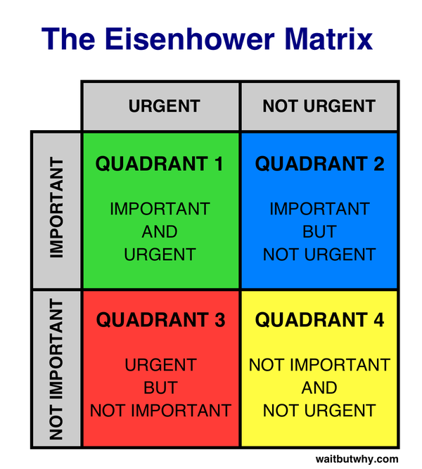 the effectiveness of eisenhower s first term This method is said to have been used by us president dwight d eisenhower do's and don'ts of time management that one first when it's.