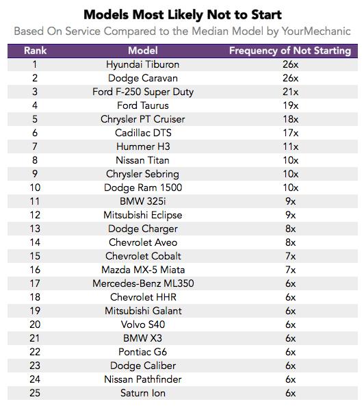 Самые дорогие в обслуживании автомобили авто, Сравнение, аналитика, длиннопост