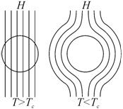 Эффект мейснера-оксенфельда в действии Гравитация, Антигравитация, Наука, Гифка