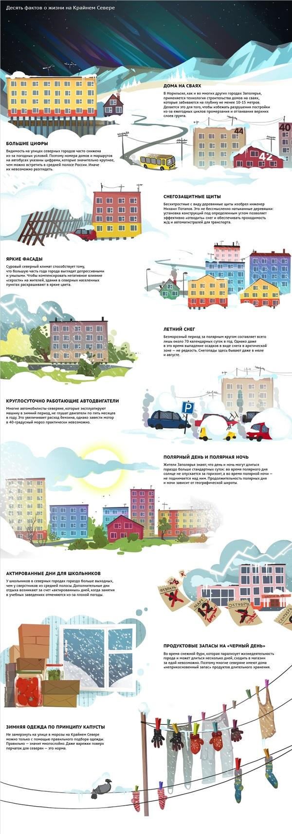 Десять фактов о жизни на Крайнем Севере Инфографика, Крайний север, Длиннопост