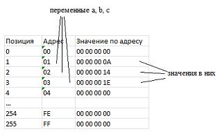 Как начать понимать указатели Указатель, Память, Программирование, C++, Длиннопост