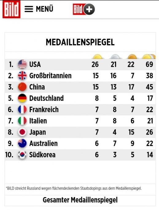 Отгадайте кто на 4м месте в общем медальном зачете? Олимпиада, 2016