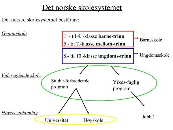 Пока все ждут сентября, как начало учебного года... Школа, Норвегия, Система образования, Длиннопост, Текст