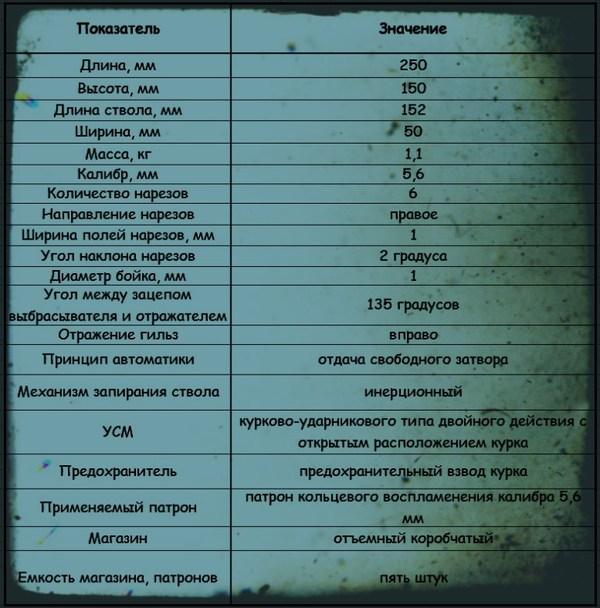 Пистолет Марголина (Россия) Оружие, Оружие России, Длиннопост, Пистолеты