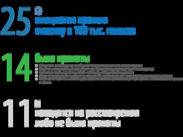 РОИ - нужна ли? Политика, Россия, Вместе мы сила, Текст, Голосование, РОИ