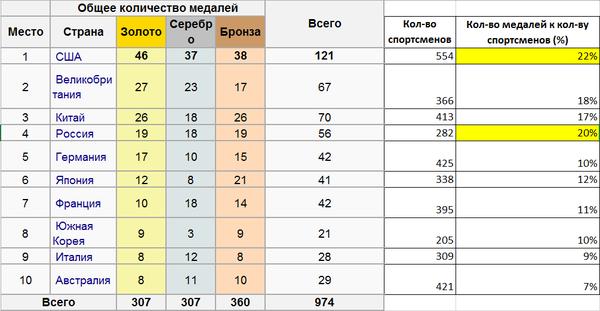 Соотношение количества медалей к количеству спортсменов на Олимпиаде в Рио Олимпиада, Рио-2016, Статистика, Россия