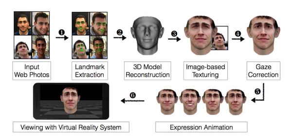 Для обхода биометрической аутентификации нужно VR-устройство и фотографии с Facebook Обход, Биометрия, Аутентификация, Фото, Facebook, Доклад, Безопасность, Длиннопост