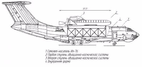 Россия возвращается к идее космических стартов с воздуха Россия, Космос