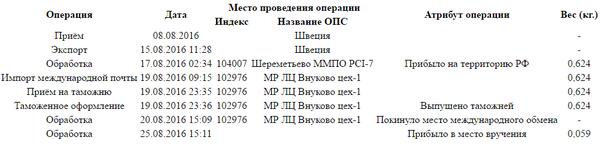 И снова сворованная на почте России посылка Почта России воры, Почта, Почта России