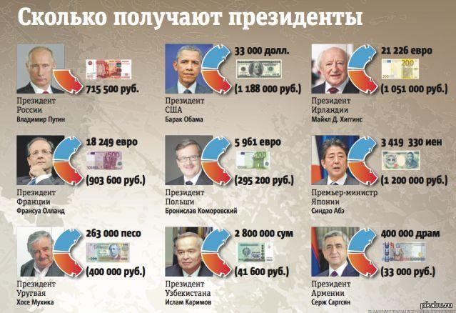 Зарплата президента РФ в 2017-2018 году в месяц в рублях