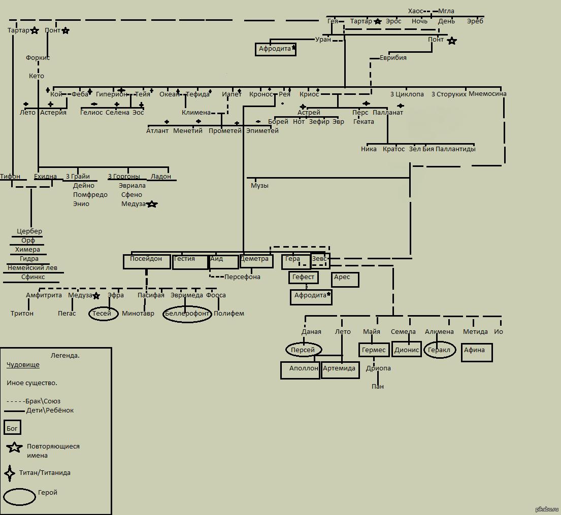 Древо древнегреческих богов схема