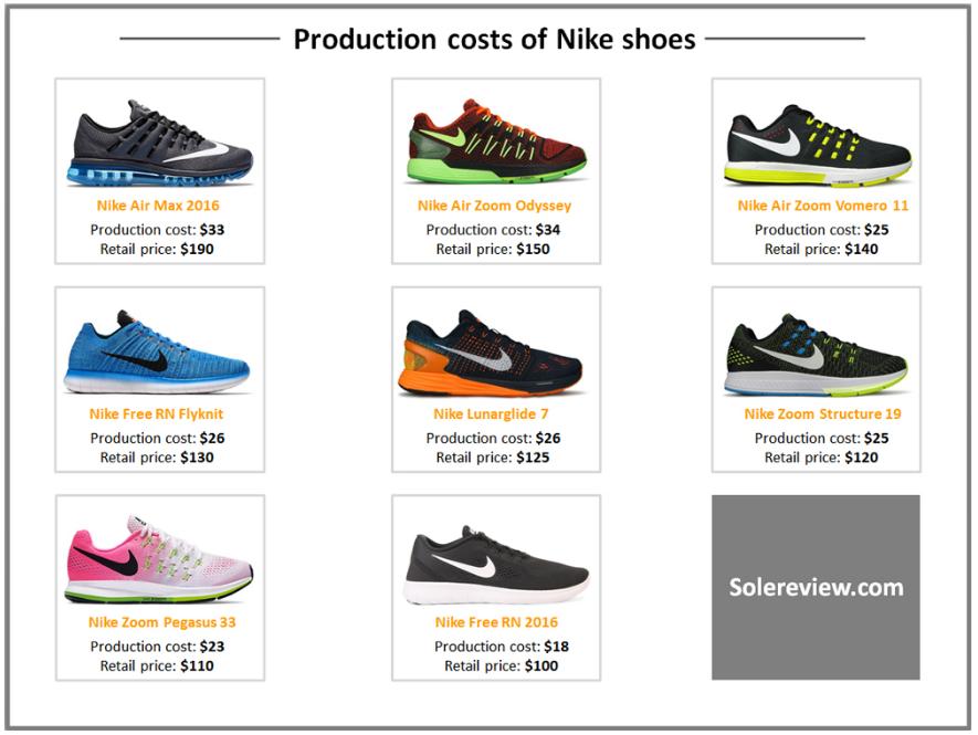 Сколько на самом деле стоит пара кроссовок  Кроссовки, Nike, Adidas,  Длиннопост 94fa0cda921