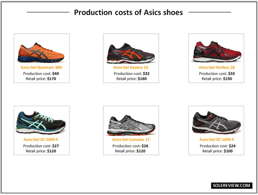 cc255b4d Сколько на самом деле стоит пара кроссовок? Кроссовки, Nike, Adidas,  Длиннопост