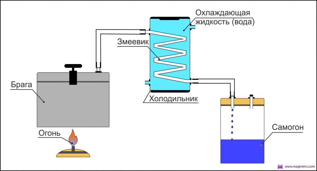 Самогонный аппарат чертежи схемы сухопарник самогонный аппарат nnm