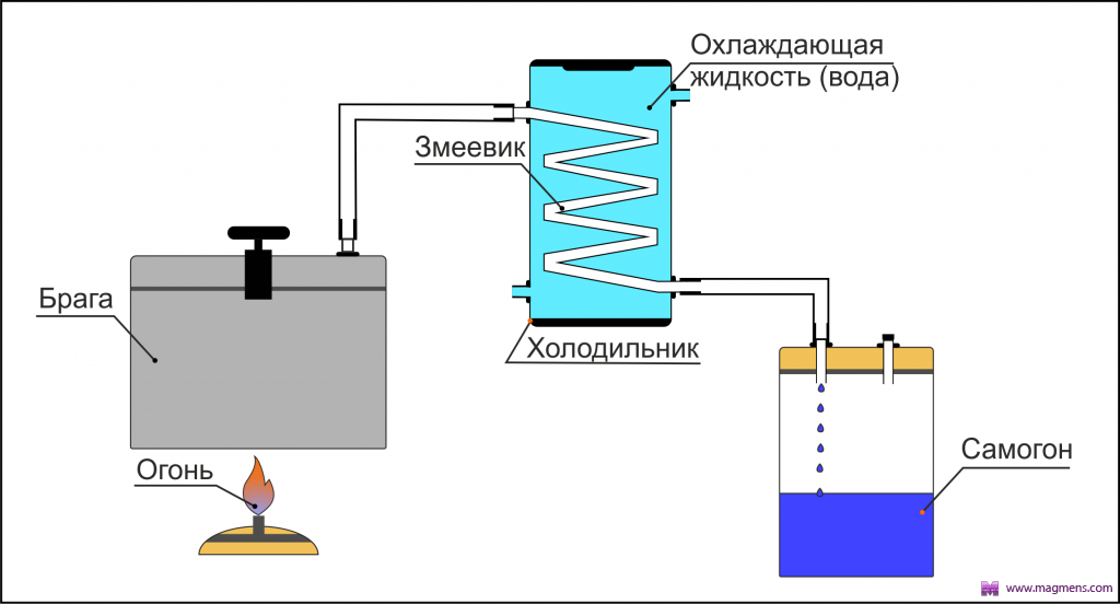 Самогонные аппараты чертежи сборка бутлегер самогонный аппарат катюша
