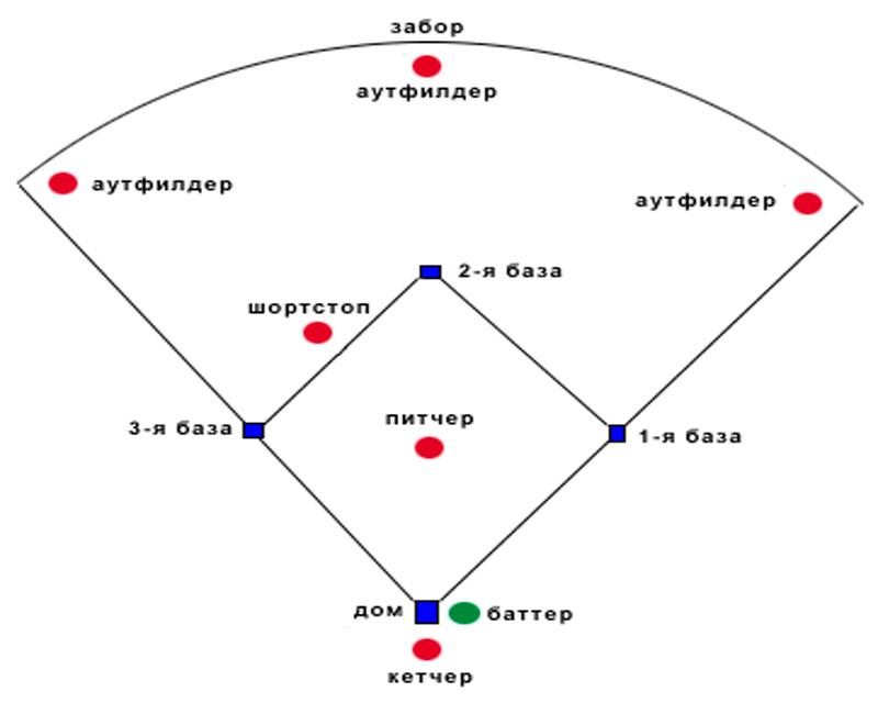 Сколько человек в бейсбольной команде [PUNIQRANDLINE-(au-dating-names.txt) 54